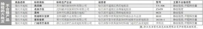 哈尔滨:6批次地板抽检不合格 不合格率为15%薄型气缸